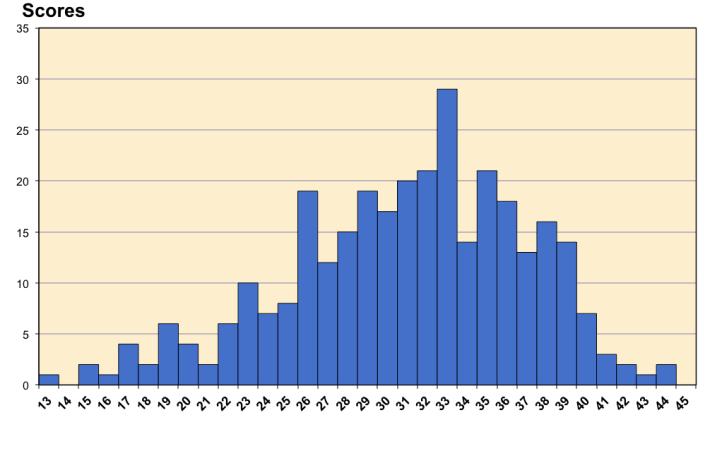graf_bodovi